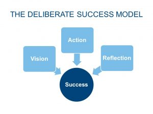 THE DELIBERATE SUCCESS MODEL