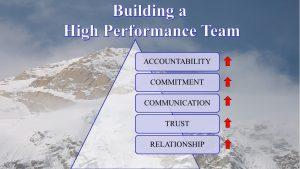 team building toronto
