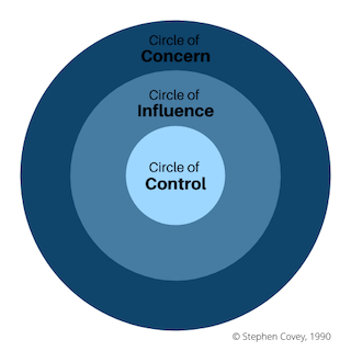 Circle of Control model graphic